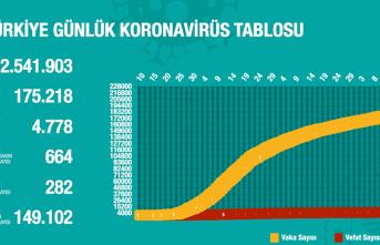 Türkiye'de Koronavirüs nedeniyle 15 kişi daha hayatını kaybetti, 1195 yeni tanı kondu