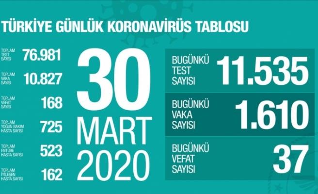 Türkiye'de Koronavirüs Vaka Sayısı arttı